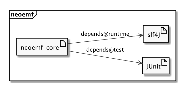 images/different-dependencies.png