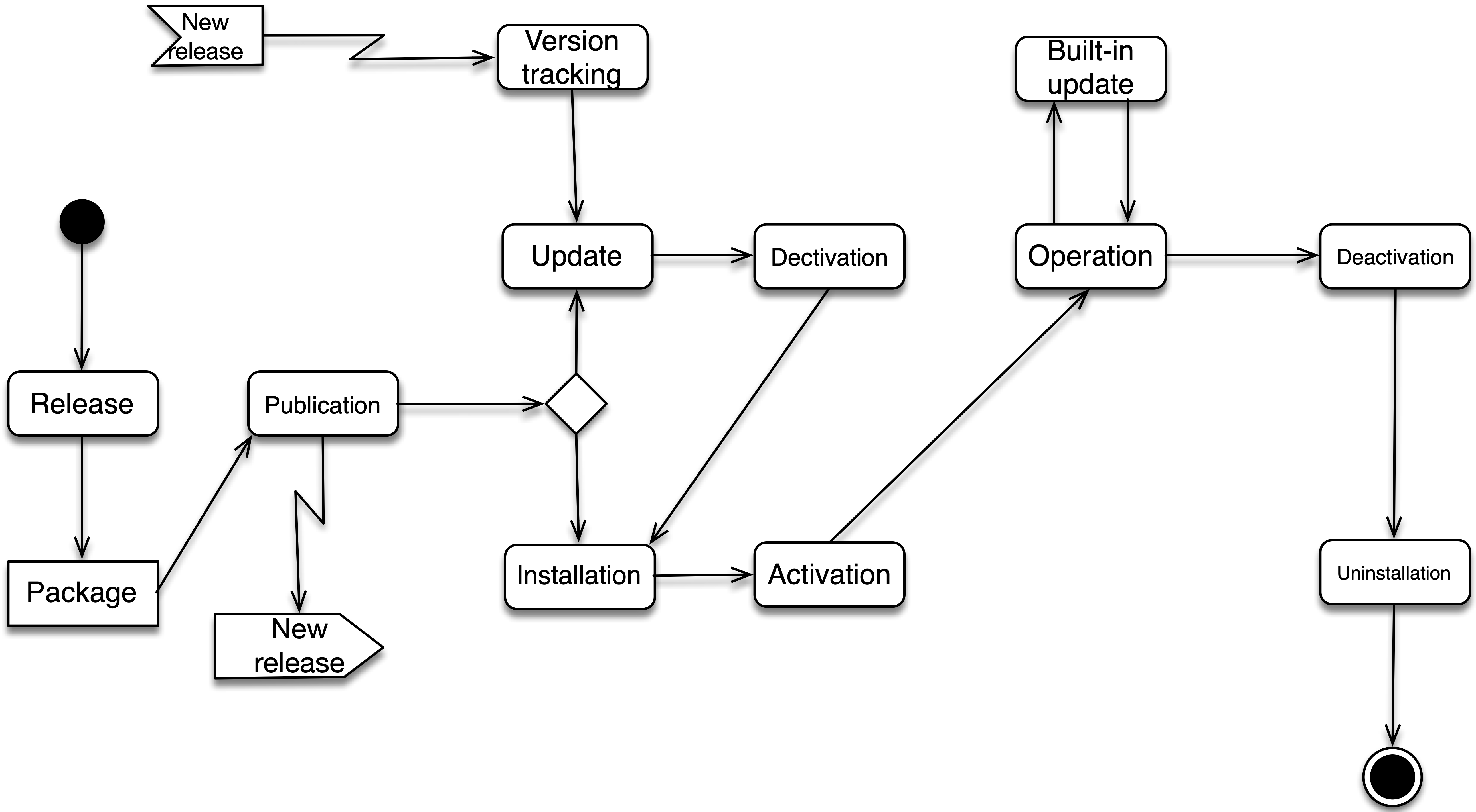 images/deployment-activities.png