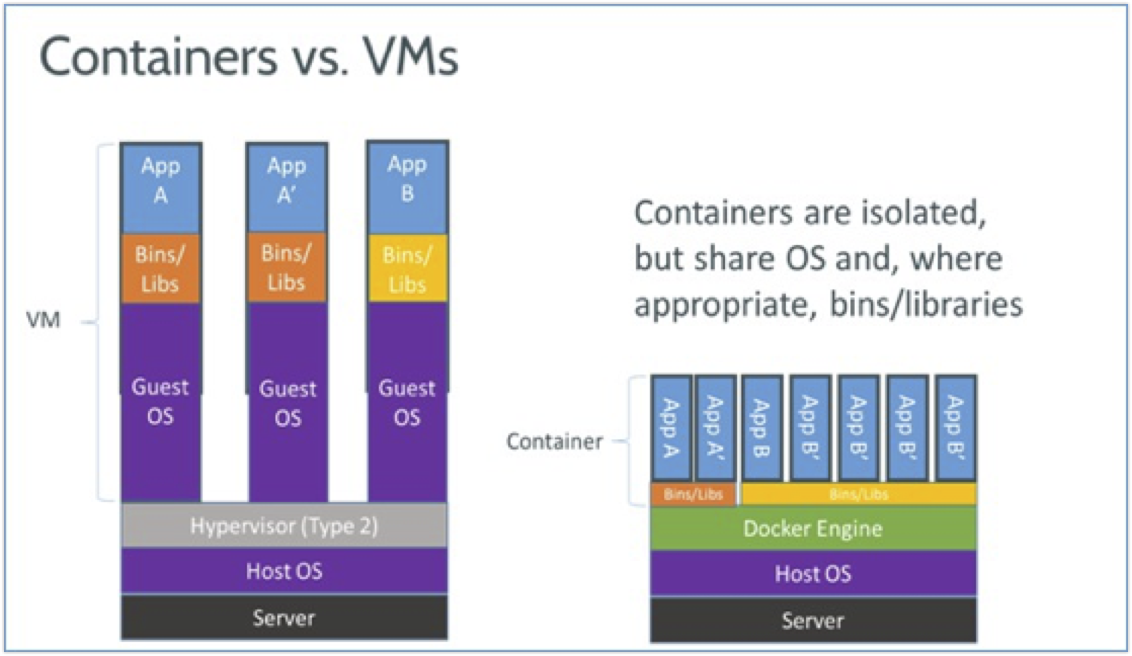 images/containers-vs-vm.png