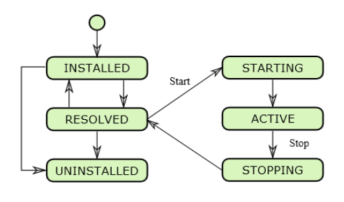 images/osgi-bundle-lifecycle.png