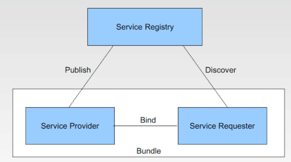 images/osgi-services-layer.png